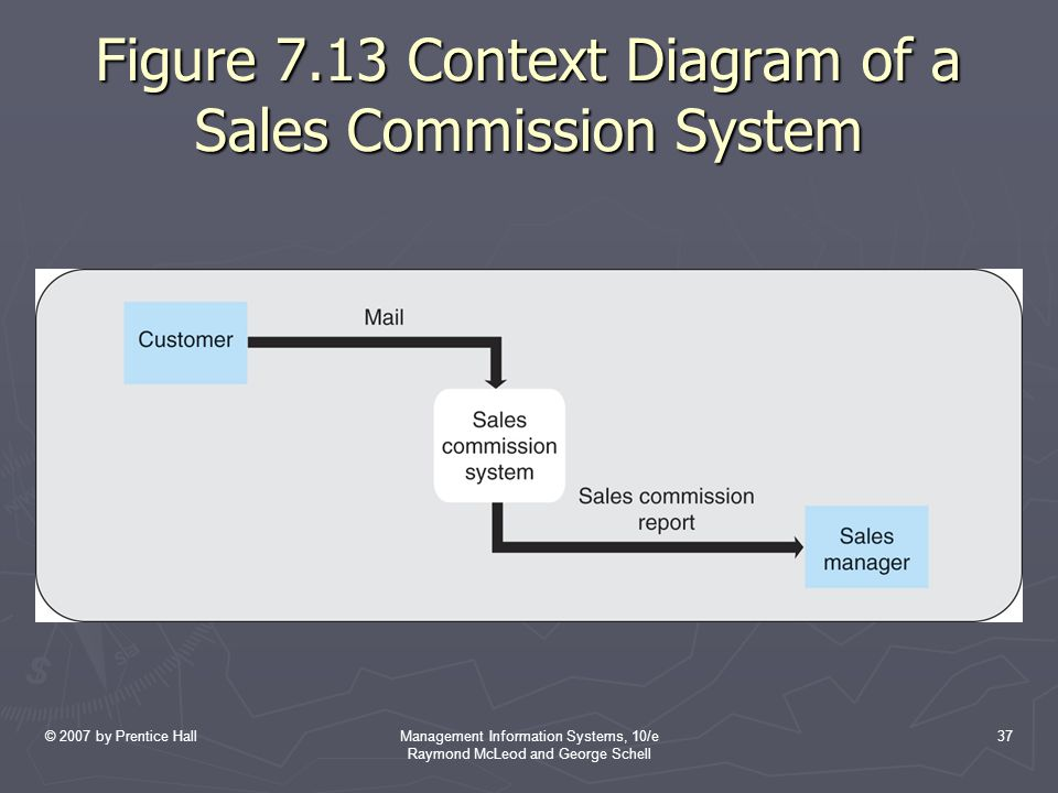 Figure 7.13 Context Diagram of a Sales Commission System