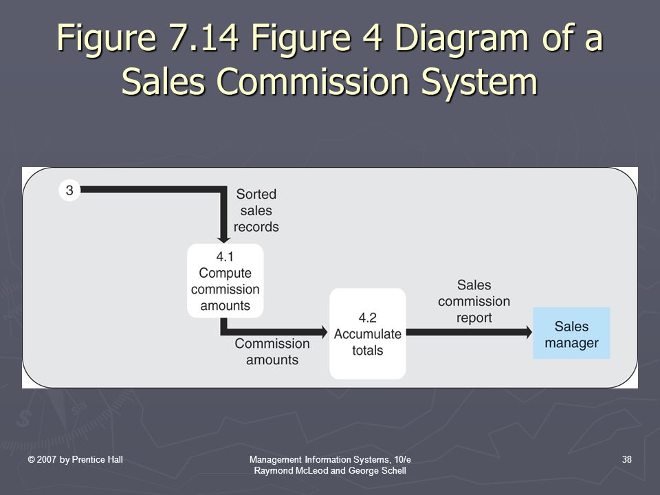 Figure 7.14 Figure 4 Diagram of a Sales Commission System