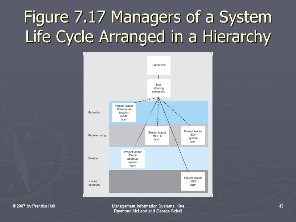 Figure 7.17 Managers of a System Life Cycle Arranged in a Hierarchy