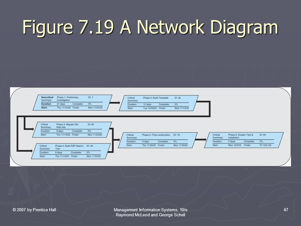 Figure 7.19 A Network Diagram
