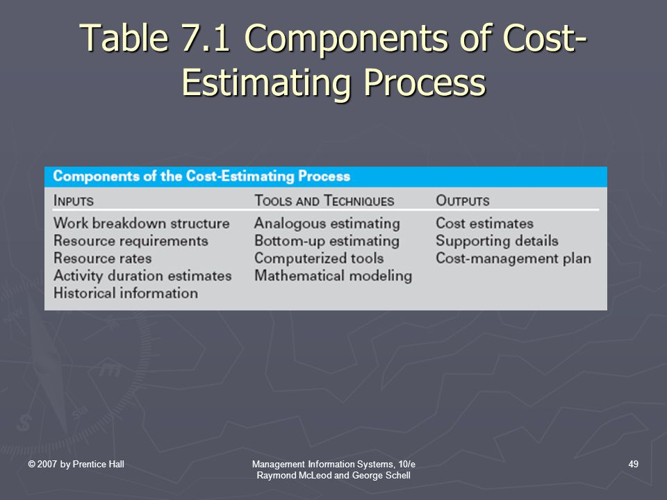 Table 7.1 Components of Cost-Estimating Process