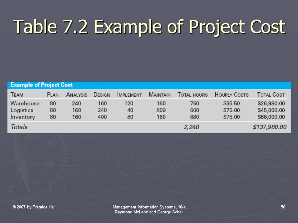 Table 7.2 Example of Project Cost