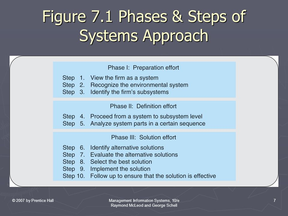 Figure 7.1 Phases & Steps of Systems Approach