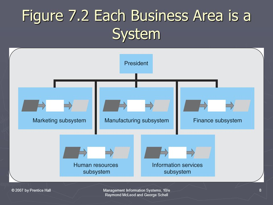 Figure 7.2 Each Business Area is a System