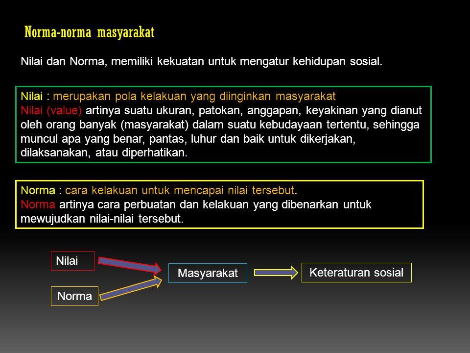 Norma-norma masyarakat