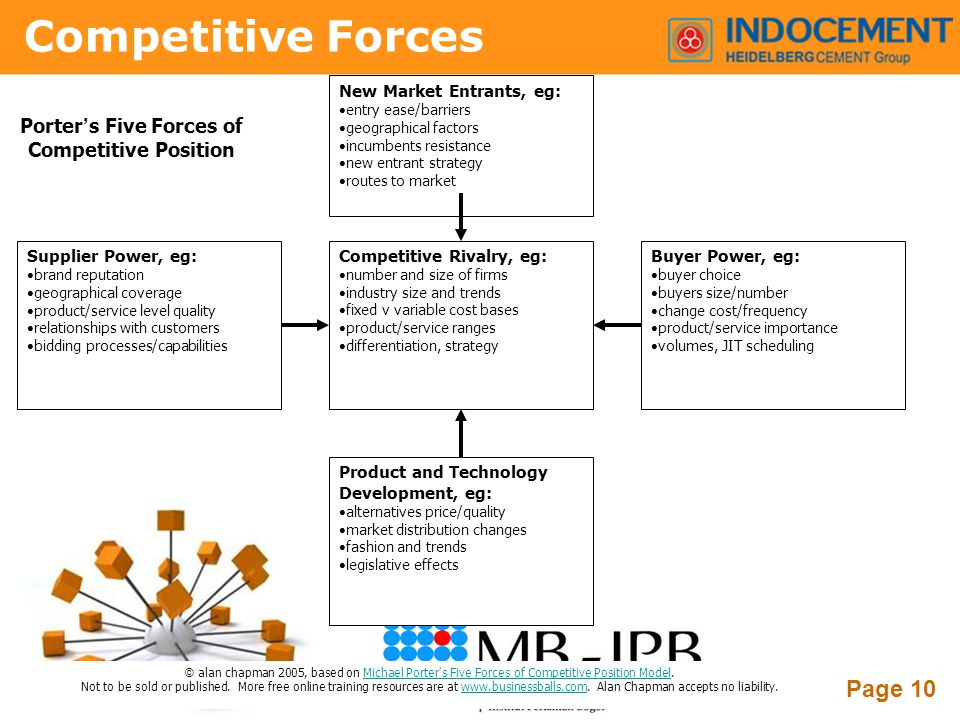 Porter's Five Forces of Competitive Position