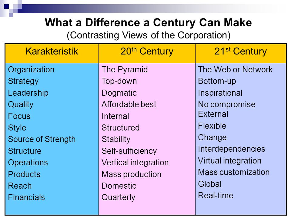 What a Difference a Century Can Make (Contrasting Views of the Corporation)