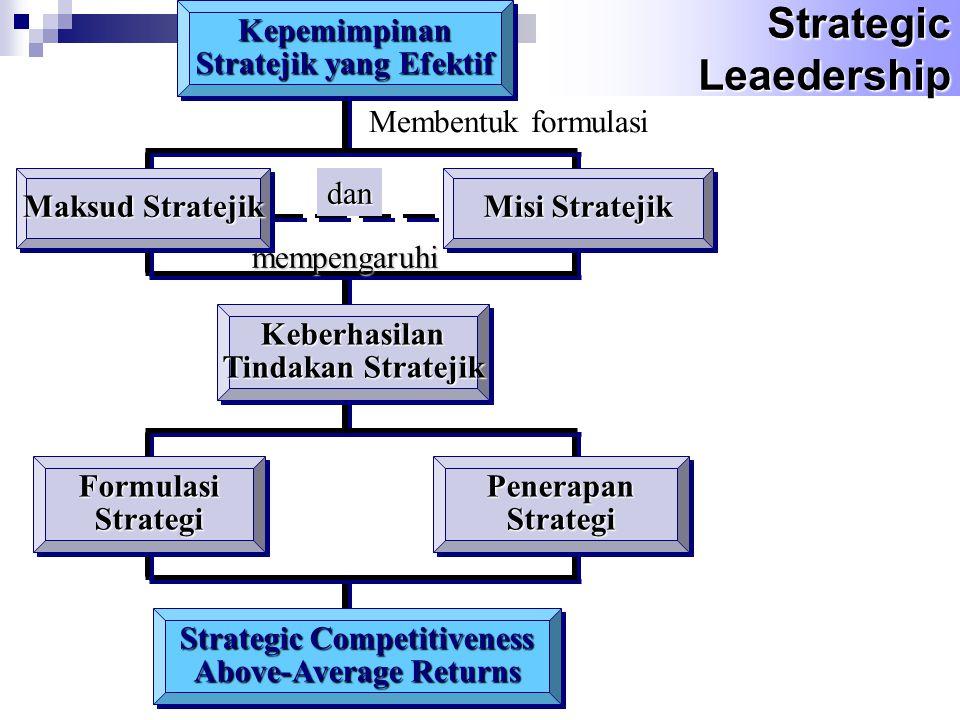 Strategic Competitiveness Above-Average Returns Stratejik yang Efektif