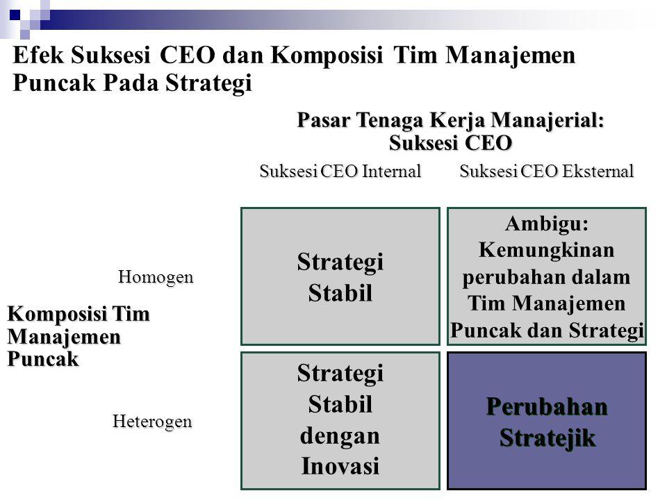 Strategi Stabil Strategi Stabil dengan Inovasi Perubahan Stratejik