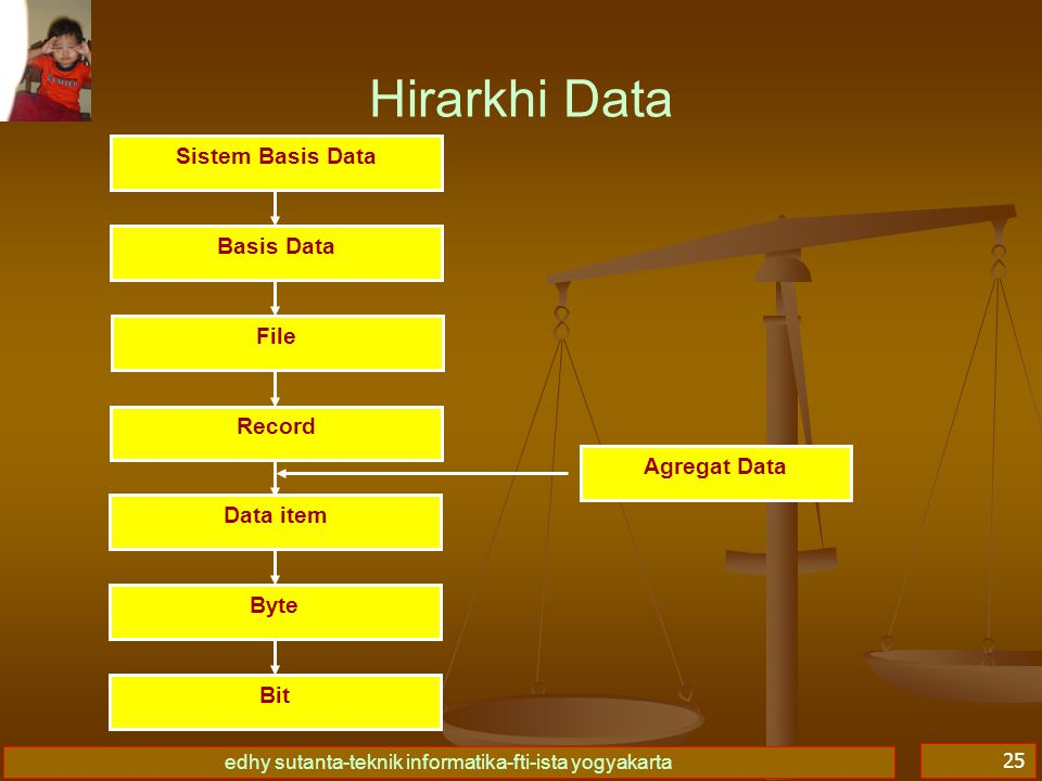 Hirarkhi Data Sistem Basis Data Basis Data File Record Agregat Data