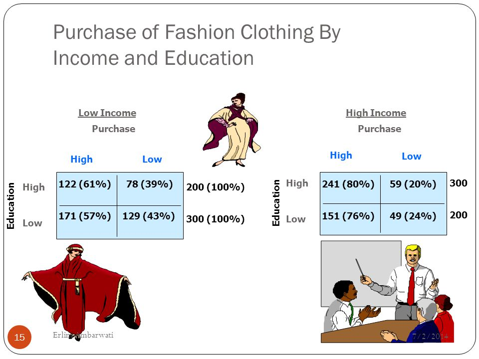 Purchase of Fashion Clothing By Income and Education