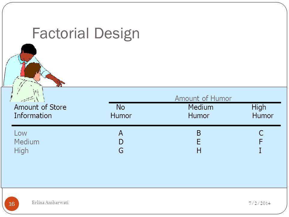 Factorial Design Amount of Humor Amount of Store No Medium High