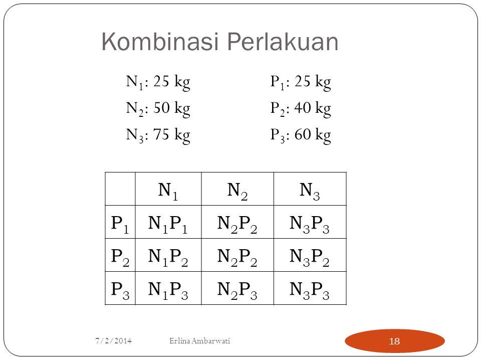 Kombinasi Perlakuan N1: 25 kg P1: 25 kg N2: 50 kg P2: 40 kg