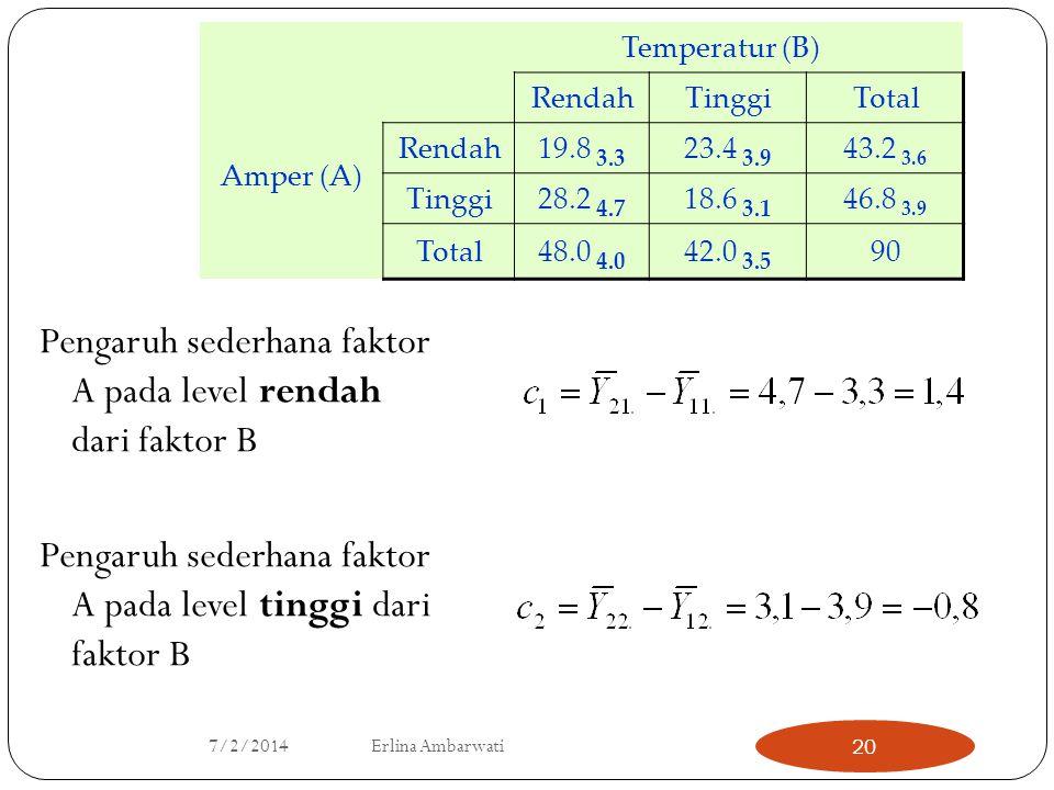 Pengaruh sederhana faktor A pada level rendah dari faktor B
