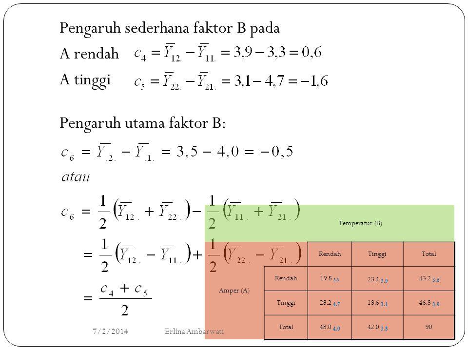 Pengaruh sederhana faktor B pada A rendah A tinggi