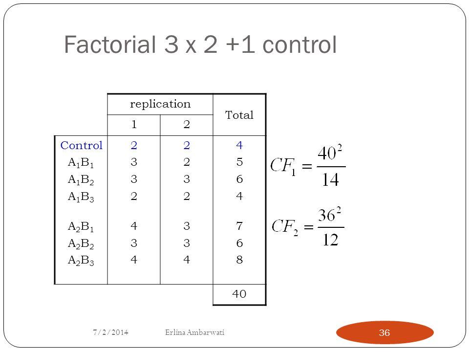 Factorial 3 x 2 +1 control replication Total 1 2 Control A1B1 A1B2