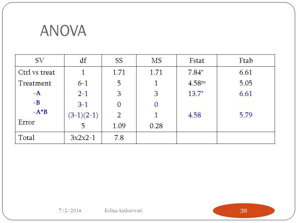 ANOVA SV df SS MS Fstat Ftab Ctrl vs treat Treatment Error 1 6-1 2-1