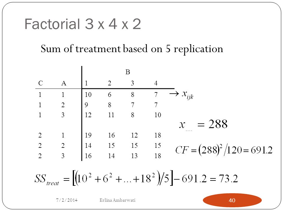 Factorial 3 x 4 x 2 Sum of treatment based on 5 replication B C A 1 2