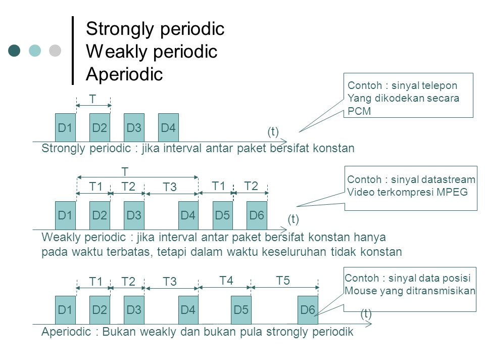 Strongly periodic Weakly periodic Aperiodic