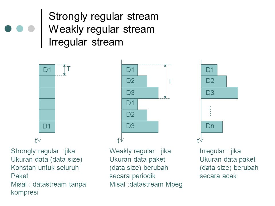 Strongly regular stream Weakly regular stream Irregular stream