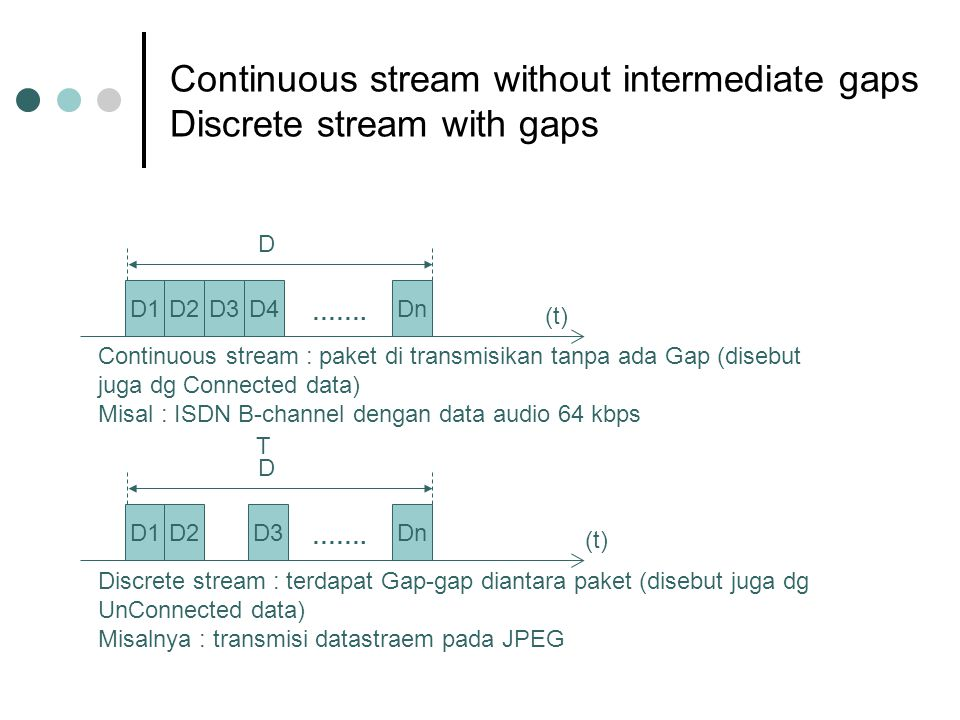 Continuous stream without intermediate gaps Discrete stream with gaps