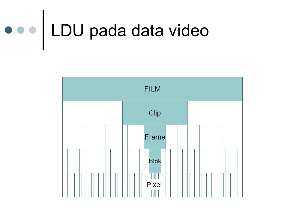LDU pada data video FILM Clip Frame Blok Pixel