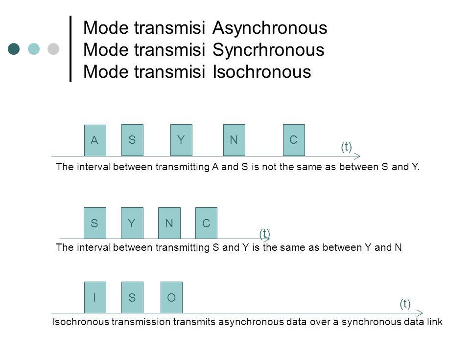 Mode transmisi Asynchronous Mode transmisi Syncrhronous Mode transmisi Isochronous