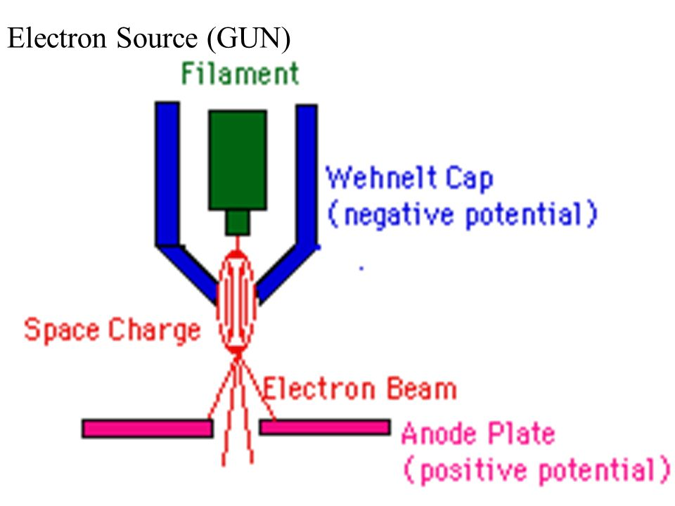 Electron Source (GUN)