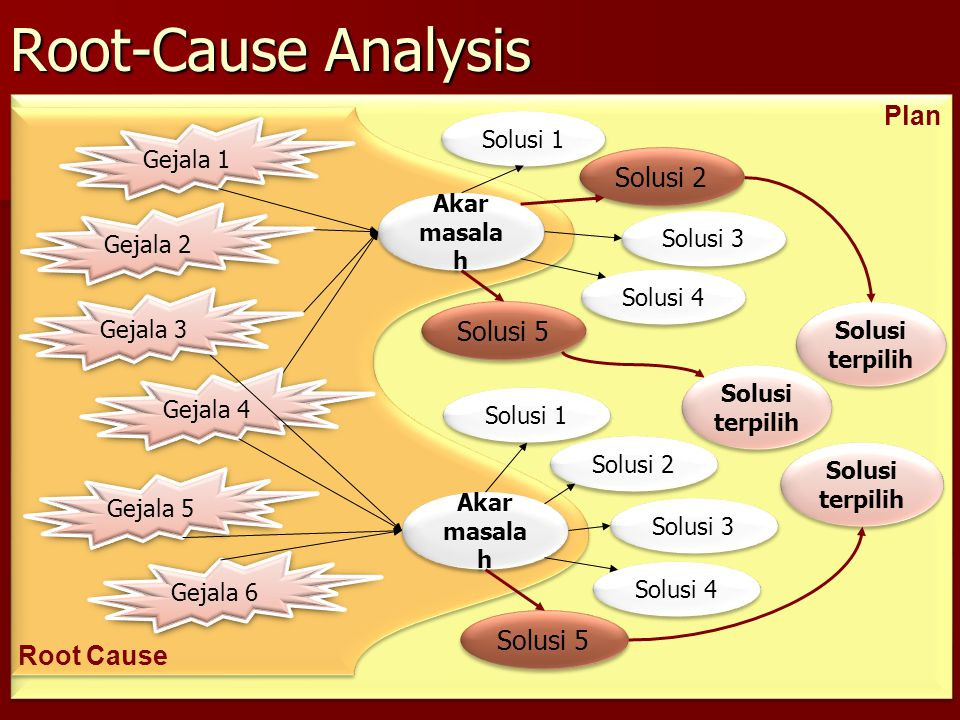 Root-Cause Analysis Plan Solusi 2 Solusi 5 Solusi 5 Root Cause
