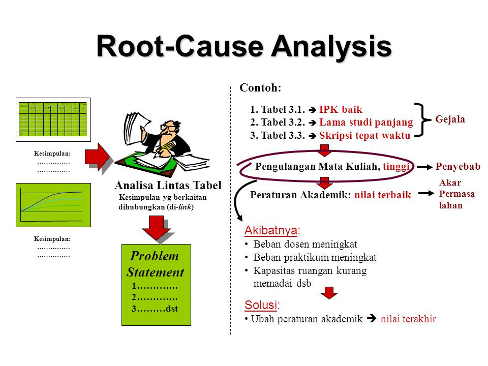 Root-Cause Analysis Problem Statement Contoh: Analisa Lintas Tabel