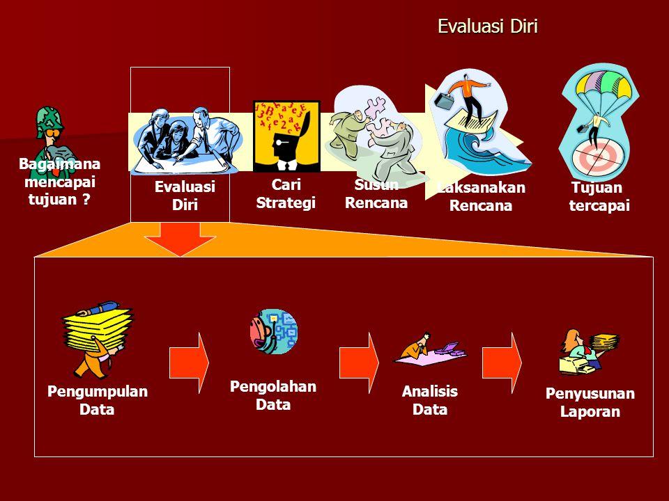Evaluasi Diri Tujuan tercapai Laksanakan Rencana Evaluasi Diri