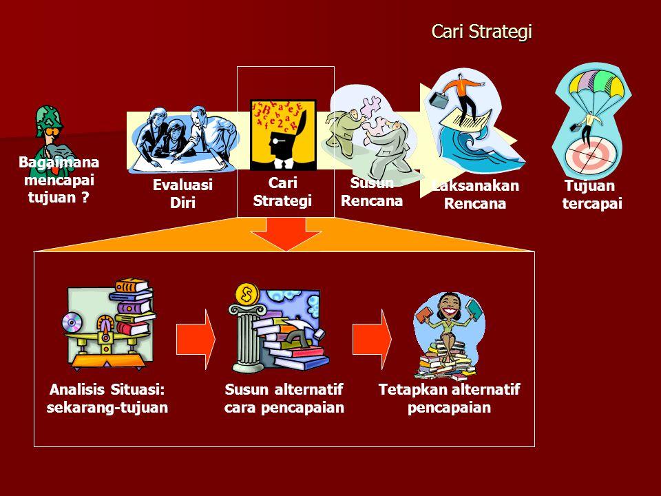 Cari Strategi Tujuan tercapai Laksanakan Rencana Evaluasi Diri