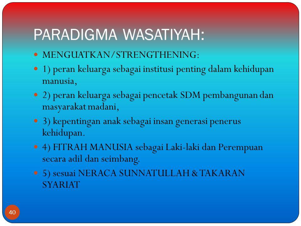 PARADIGMA WASATIYAH: MENGUATKAN/STRENGTHENING: