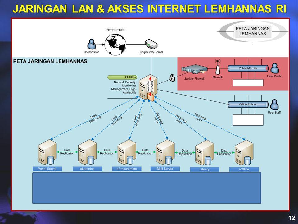 JARINGAN LAN & AKSES INTERNET LEMHANNAS RI