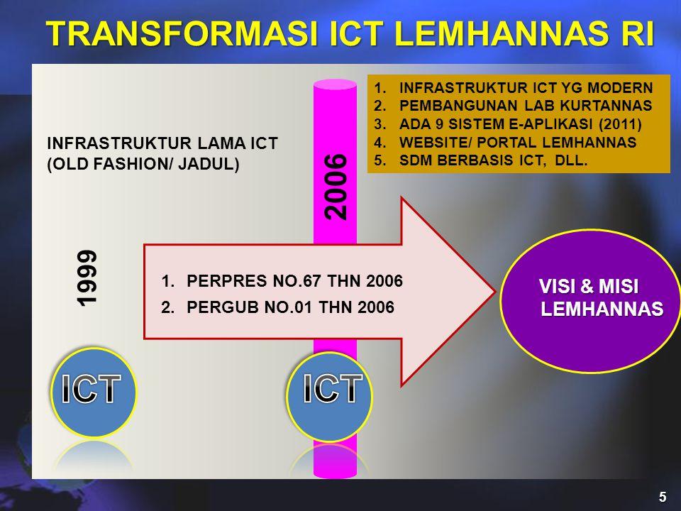 TRANSFORMASI ICT LEMHANNAS RI