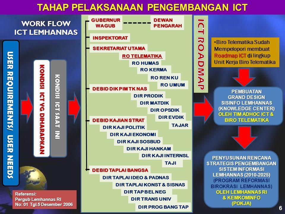 TAHAP PELAKSANAAN PENGEMBANGAN ICT