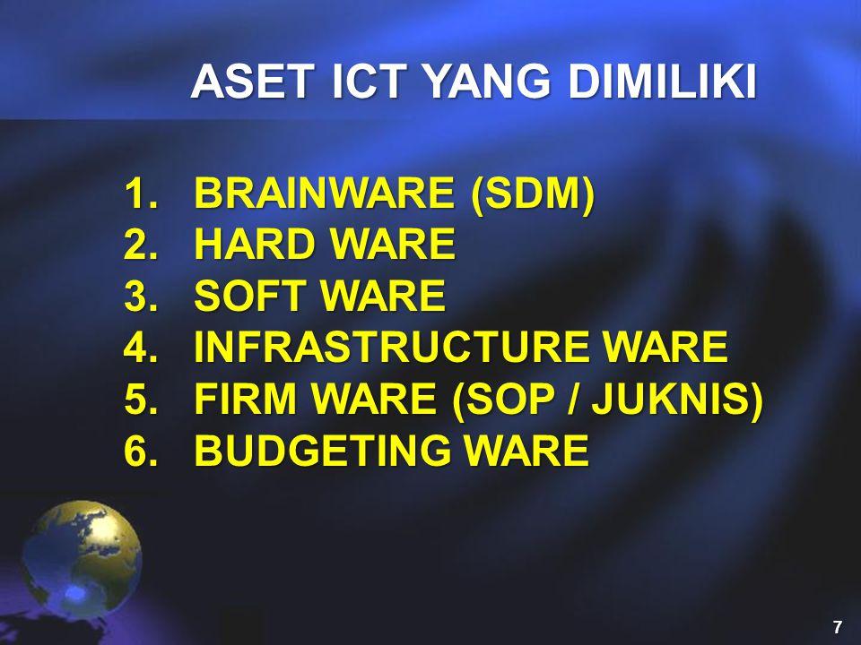 ASET ICT YANG DIMILIKI BRAINWARE (SDM) HARD WARE SOFT WARE