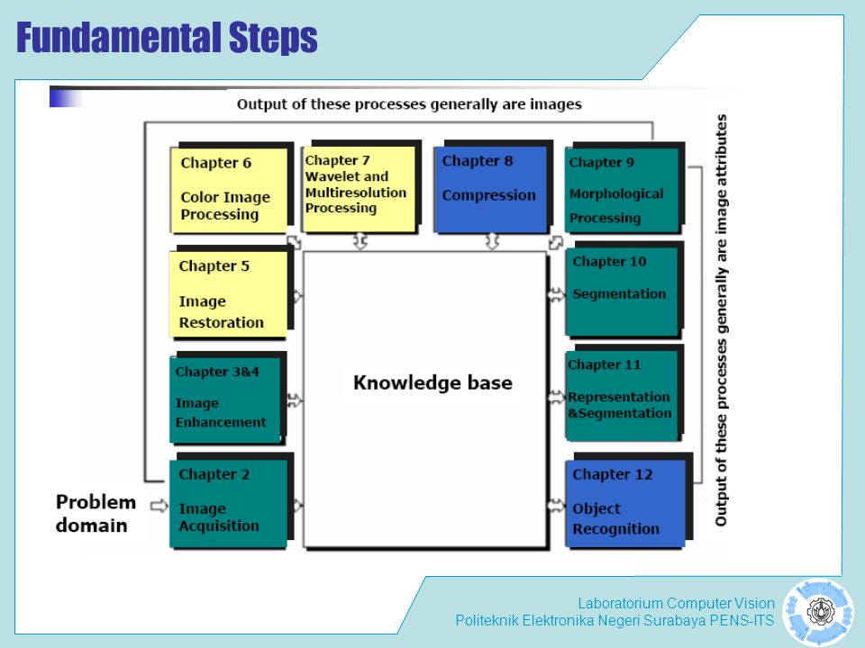 Fundamental Steps