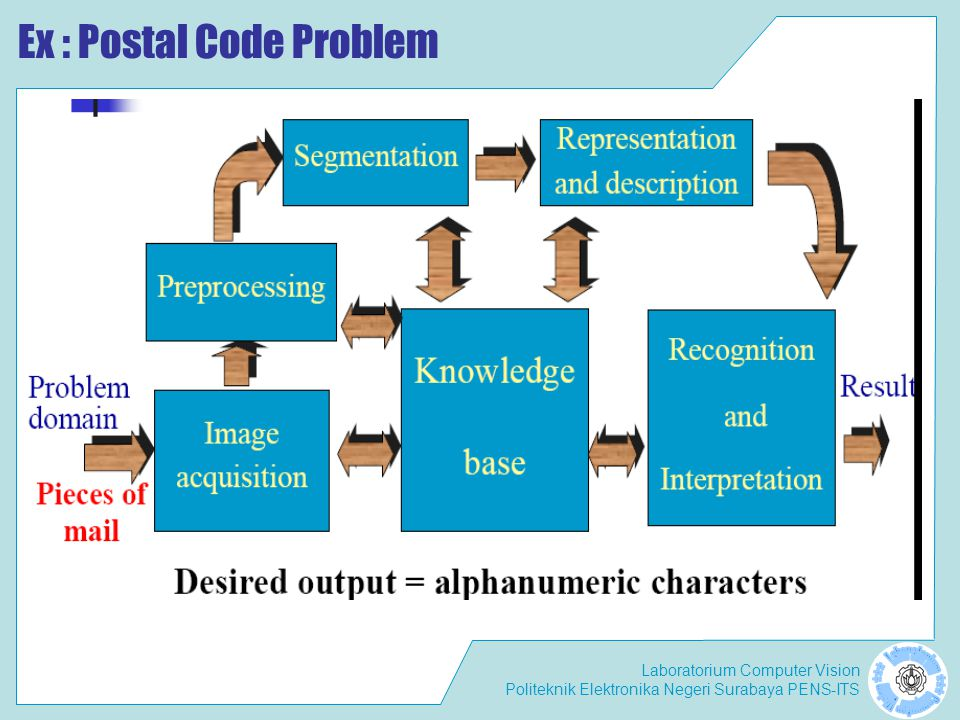 Ex : Postal Code Problem