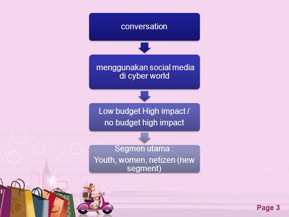 menggunakan social media di cyber world Low budget High impact /