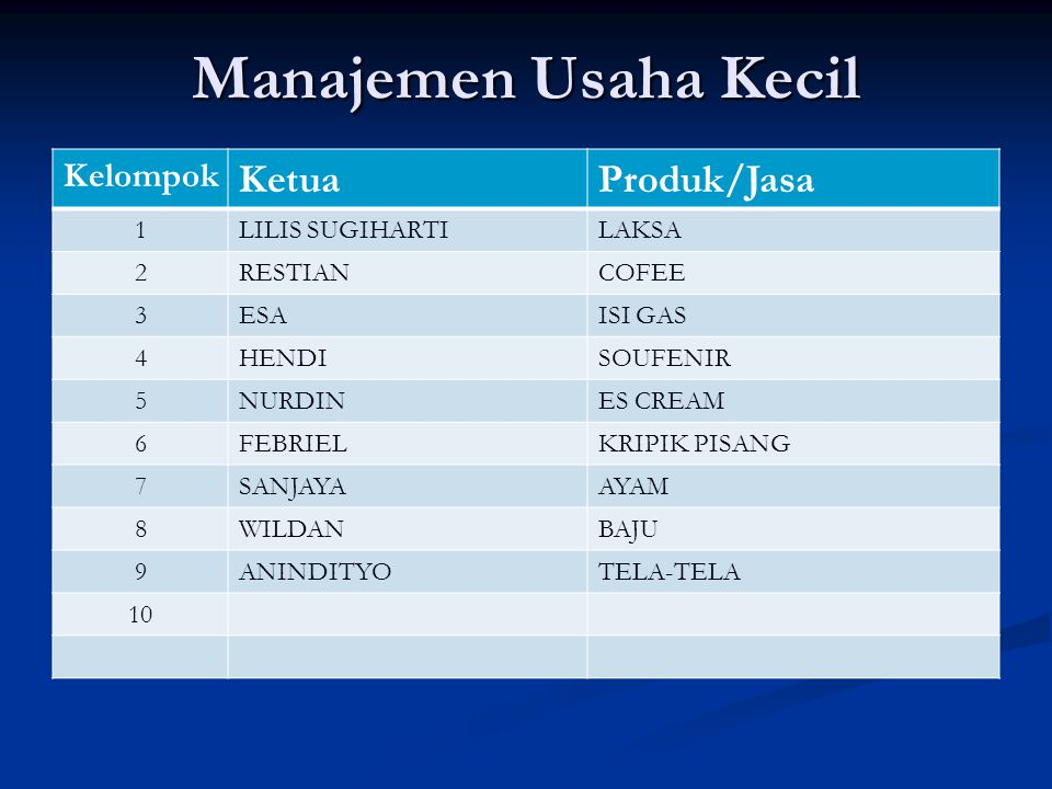 Manajemen Usaha Kecil Ketua Produk/Jasa Kelompok 1 LILIS SUGIHARTI