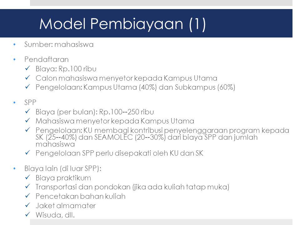 Model Pembiayaan (1) Sumber: mahasiswa Pendaftaran Biaya: Rp.100 ribu