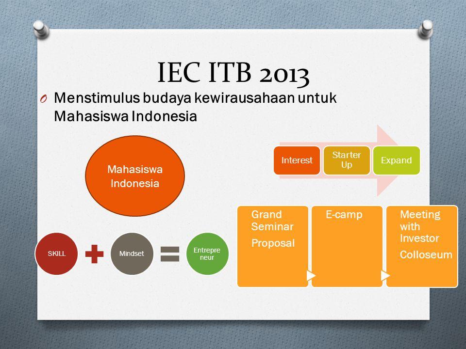 IEC ITB 2013 Menstimulus budaya kewirausahaan untuk Mahasiswa Indonesia. Interest. Starter Up. Expand.
