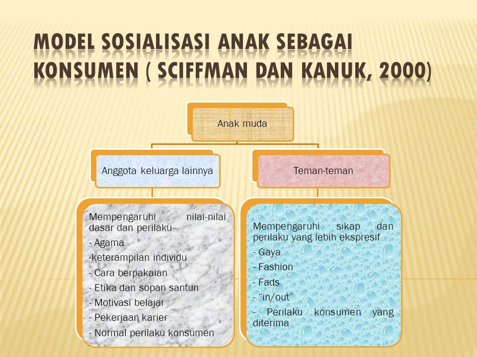 Model Sosialisasi anak sebagai Konsumen ( Sciffman dan Kanuk, 2000)