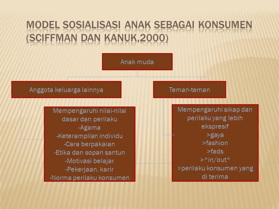 Model Sosialisasi anak sebagai Konsumen (Sciffman dan Kanuk,2000)