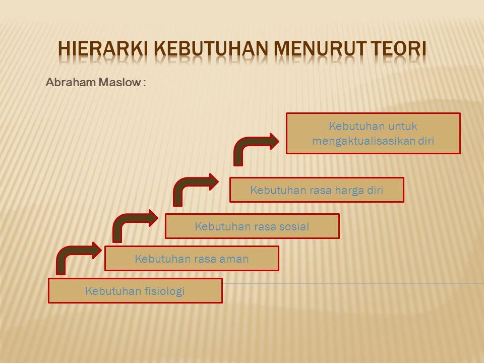 Hierarki kebutuhan menurut teori