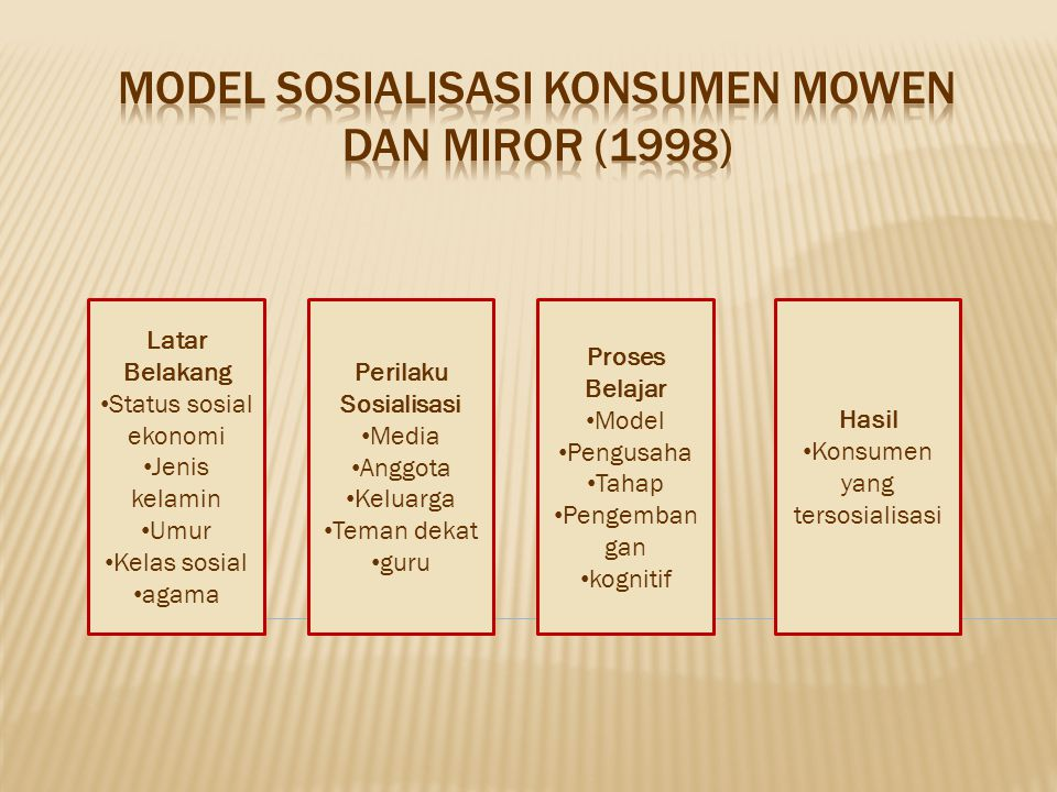 Model Sosialisasi Konsumen Mowen dan Miror (1998)