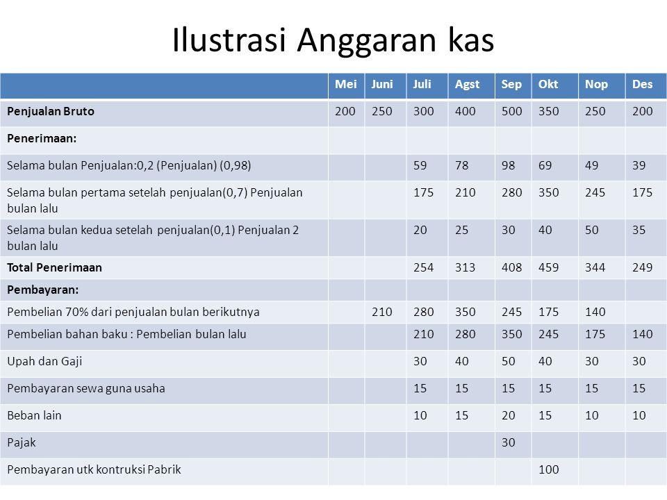 Ilustrasi Anggaran kas