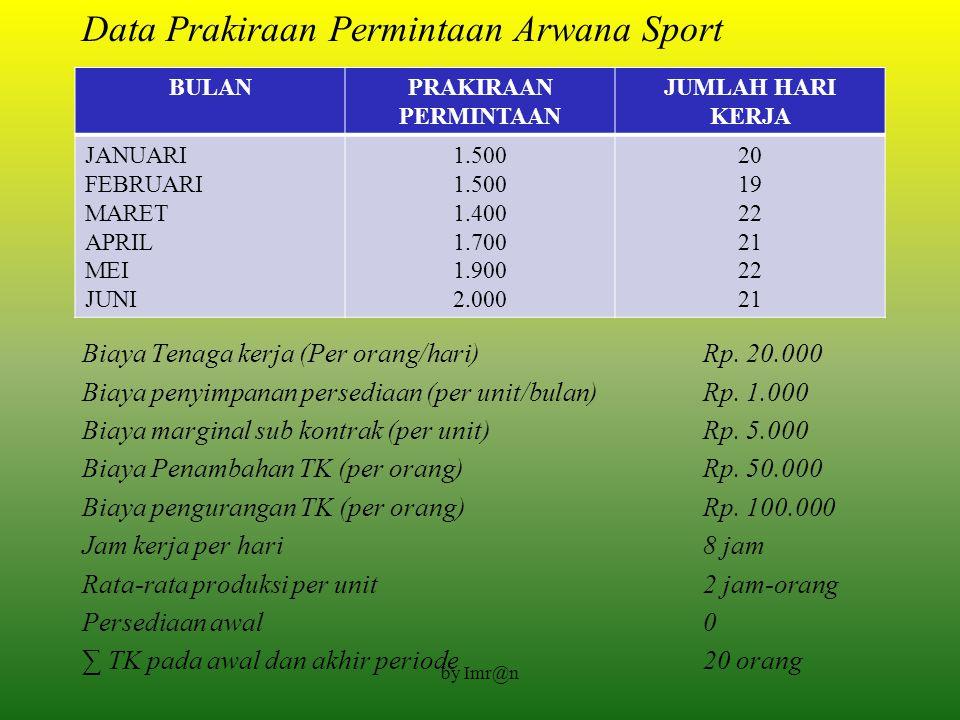 Data Prakiraan Permintaan Arwana Sport