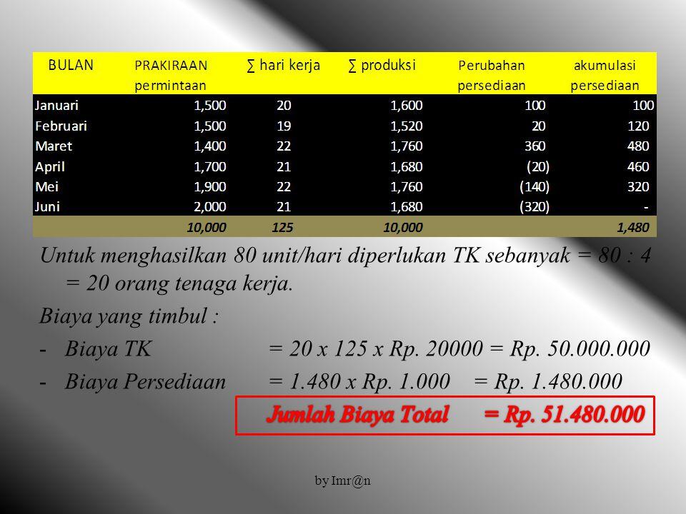 Biaya Persediaan = 1.480 x Rp. 1.000 = Rp. 1.480.000